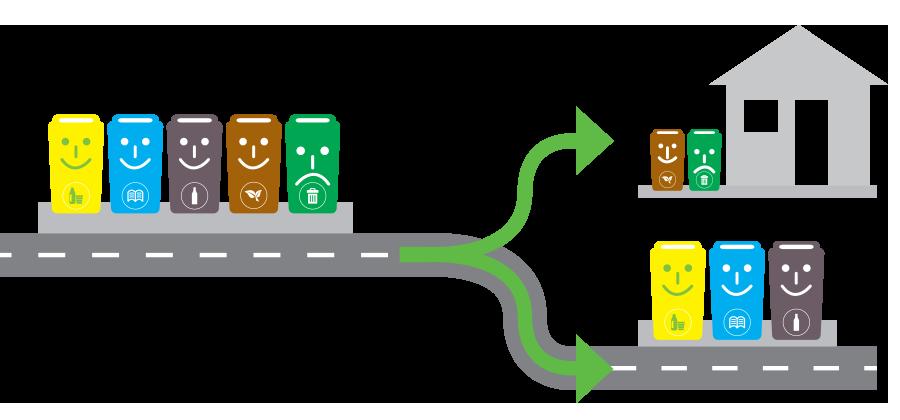 Sustav prikupljanja otpada OD vrata DO vrata